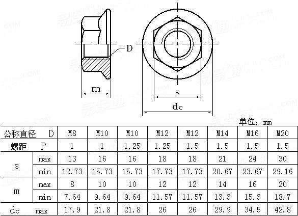 EN  14218 - 2003 六角細牙法蘭螺母