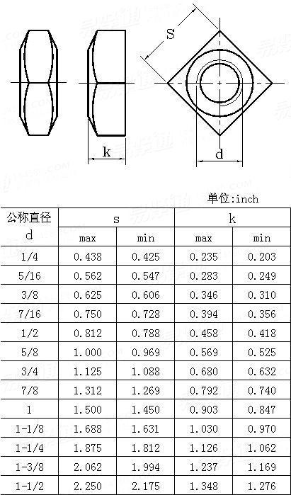 ANSI/ASME B 18.2.2 - 2010 <strong>方螺母</strong> [Table 2]